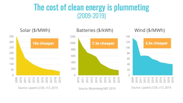 Slide - clean enery costs
